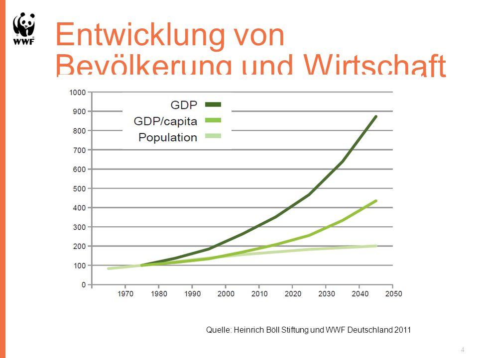 Entwicklung von Bevölkerung und Wirtschaft