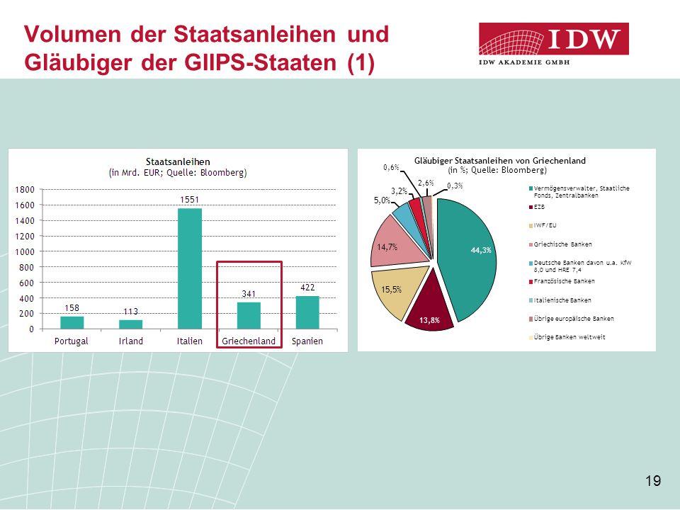 Volumen der Staatsanleihen und Gläubiger der GIIPS-Staaten (1)
