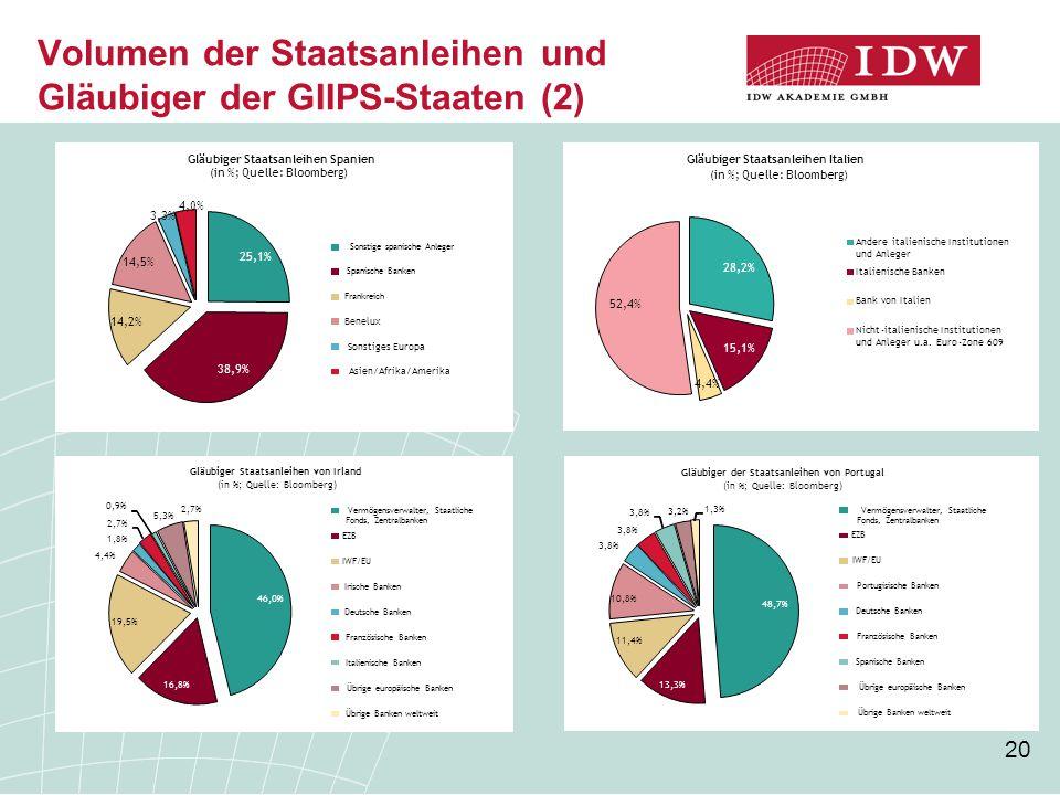 Volumen der Staatsanleihen und Gläubiger der GIIPS-Staaten (2)