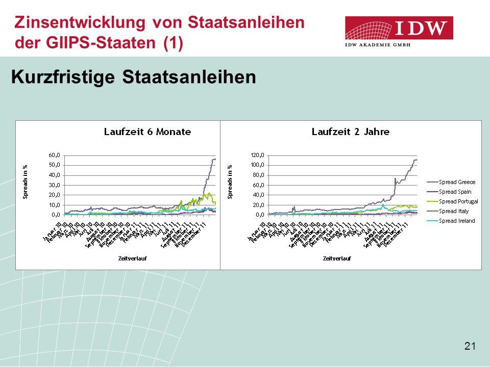Zinsentwicklung von Staatsanleihen der GIIPS-Staaten (1)
