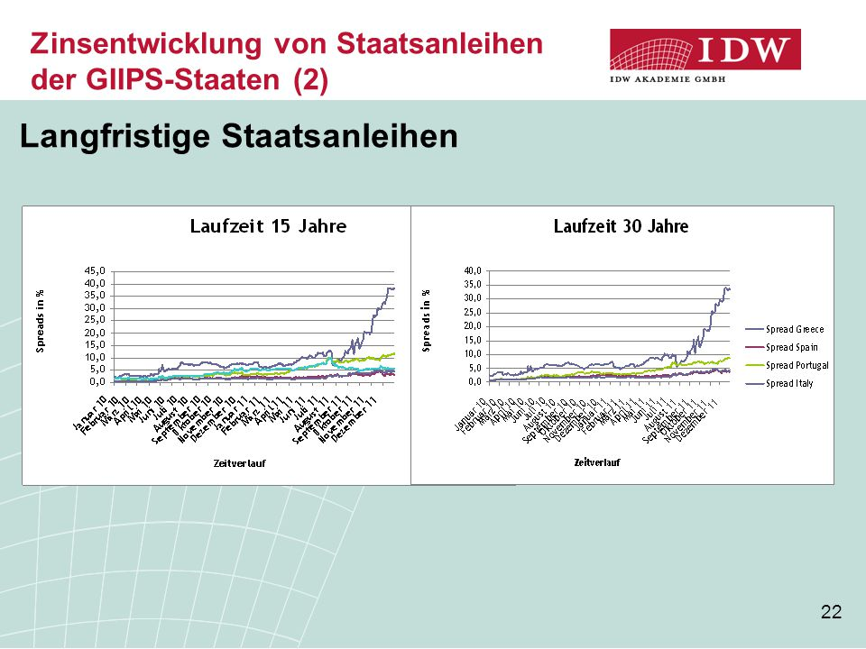 Zinsentwicklung von Staatsanleihen der GIIPS-Staaten (2)