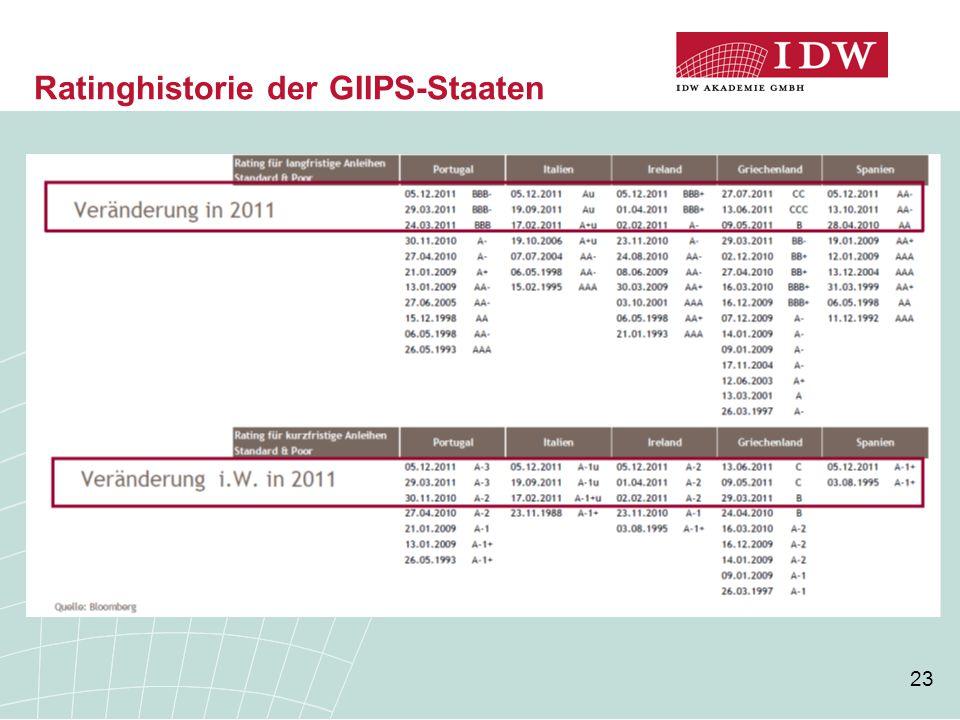 Ratinghistorie der GIIPS-Staaten