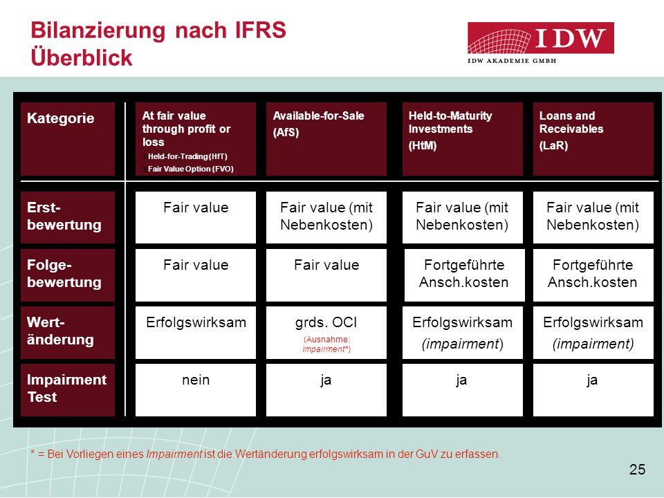 Bilanzierung nach IFRS Überblick