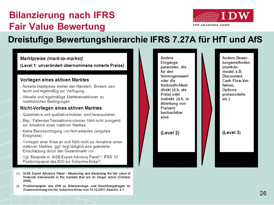 Bilanzierung nach IFRS Fair Value Bewertung