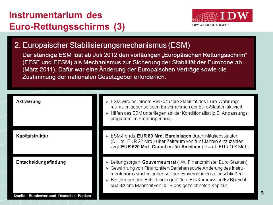 Instrumentarium des Euro-Rettungsschirms (3)