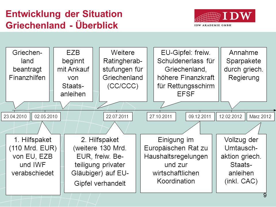 Entwicklung der Situation Griechenland - Überblick