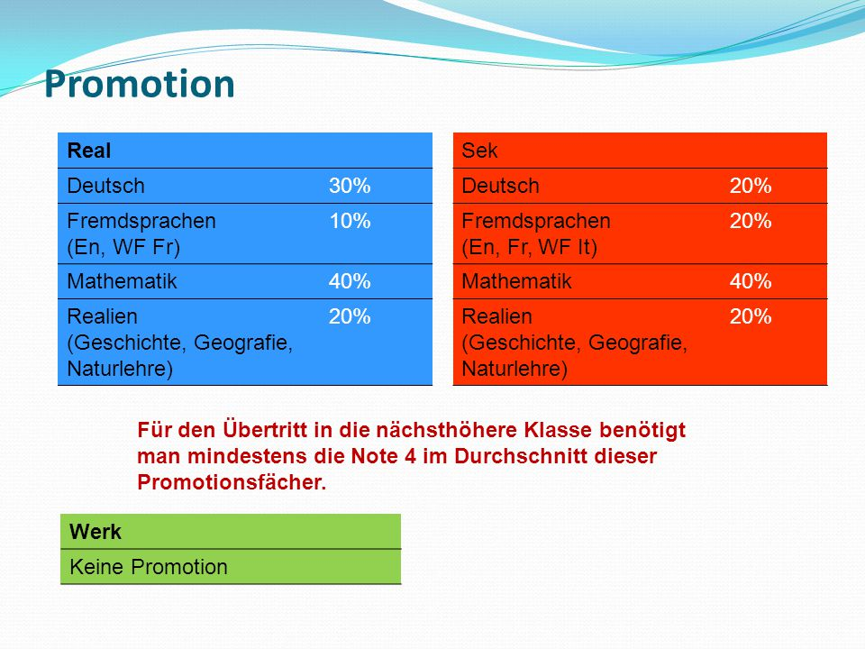 Promotion Real Deutsch 30% Fremdsprachen (En, WF Fr) 10% Mathematik