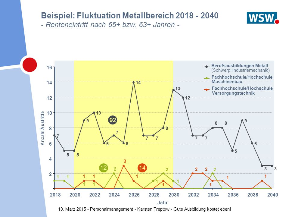 Beispiel: Fluktuation Metallbereich 2018 - 2040 - Renteneintritt nach 65+ bzw. 63+ Jahren -