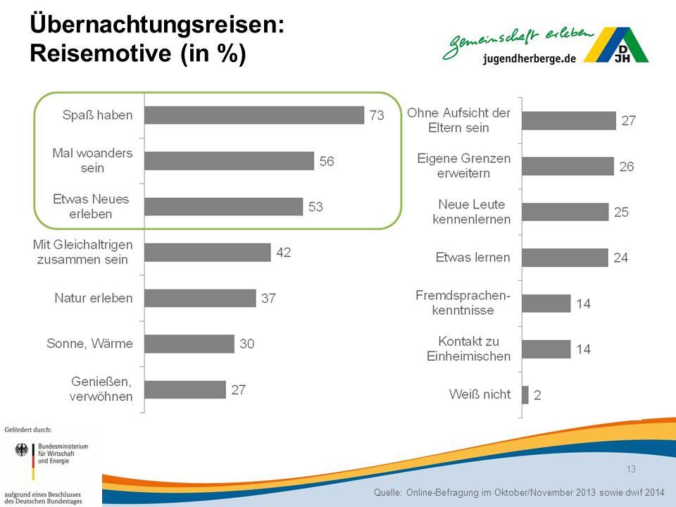 Übernachtungsreisen: Reisemotive (in %)