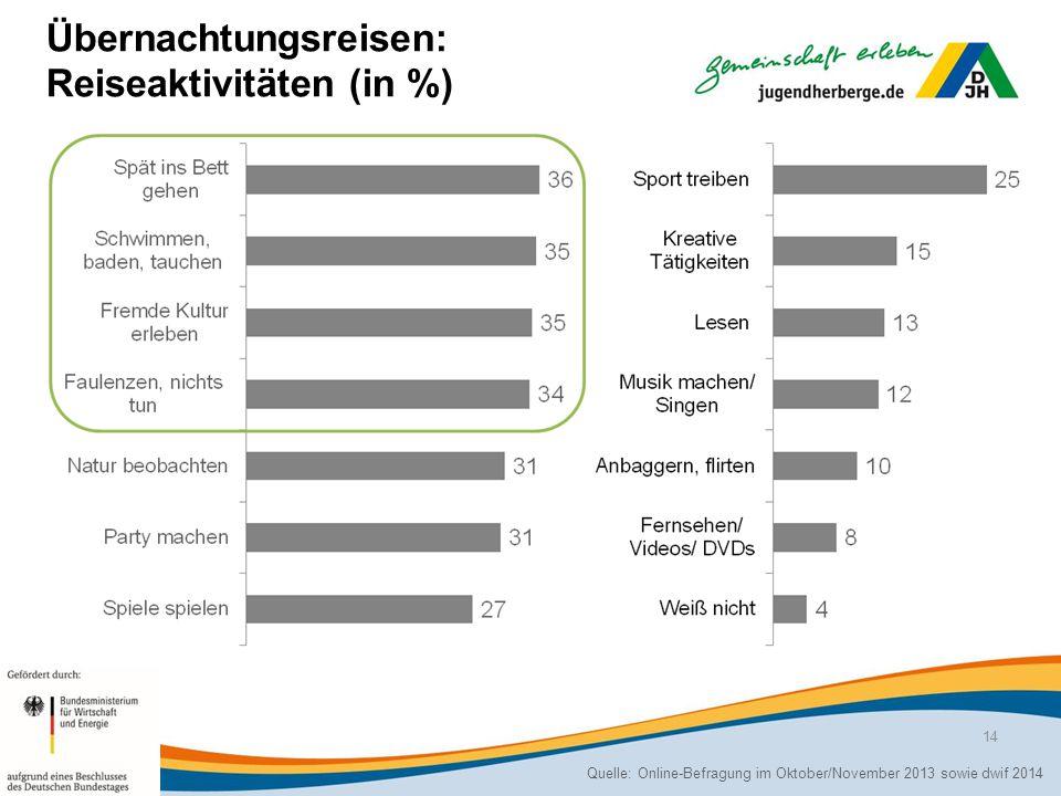 Übernachtungsreisen: Reiseaktivitäten (in %)