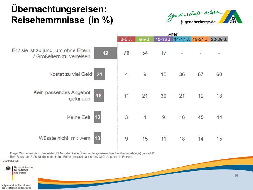 Übernachtungsreisen: Reisehemmnisse (in %)