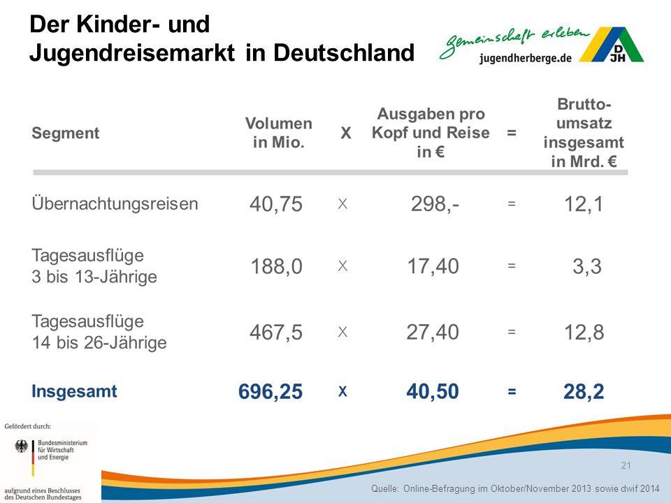 Der Kinder- und Jugendreisemarkt in Deutschland