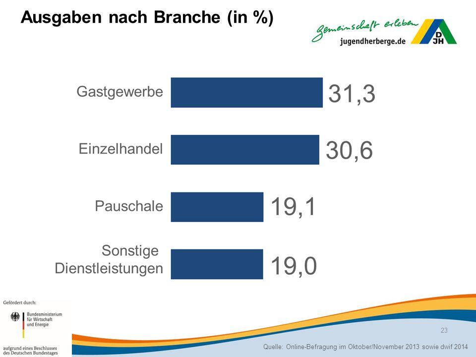 Ausgaben nach Branche (in %)