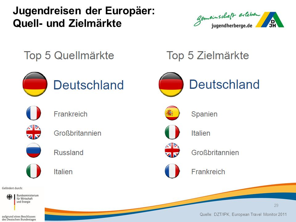 Jugendreisen der Europäer: Quell- und Zielmärkte