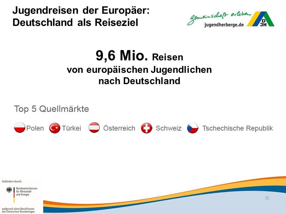 Jugendreisen der Europäer: Deutschland als Reiseziel