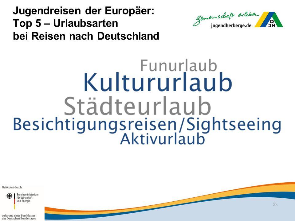 Jugendreisen der Europäer: Top 5 – Urlaubsarten bei Reisen nach Deutschland