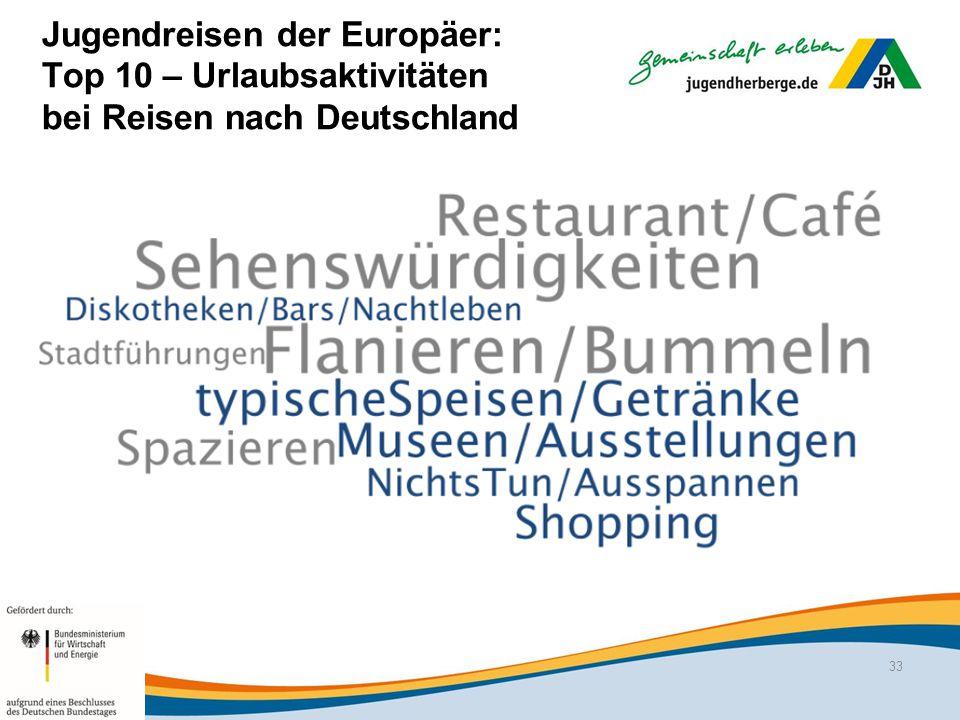 Jugendreisen der Europäer: Top 10 – Urlaubsaktivitäten bei Reisen nach Deutschland