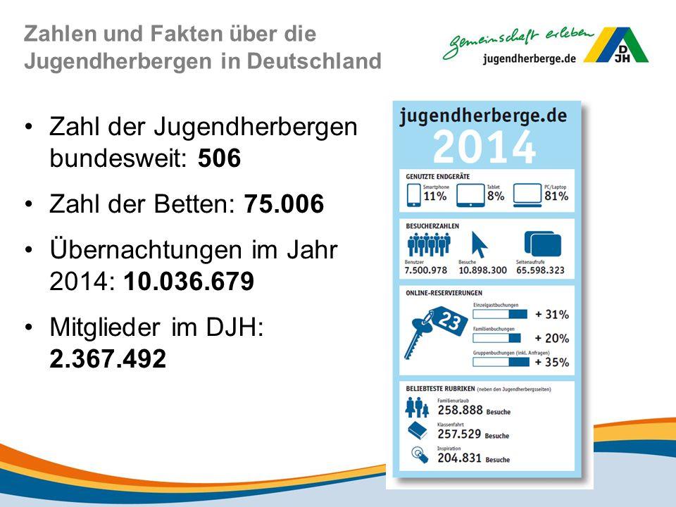 Zahlen und Fakten über die Jugendherbergen in Deutschland