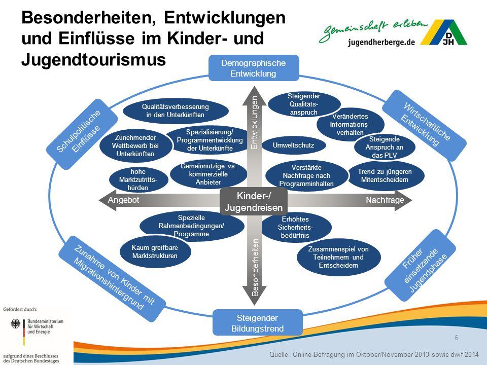 Besonderheiten, Entwicklungen und Einflüsse im Kinder- und Jugendtourismus