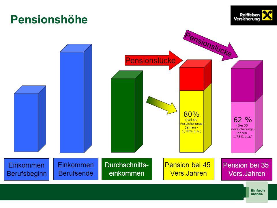 Pensionshöhe Pensionslücke Pensionslücke 80% 62 % Einkommen