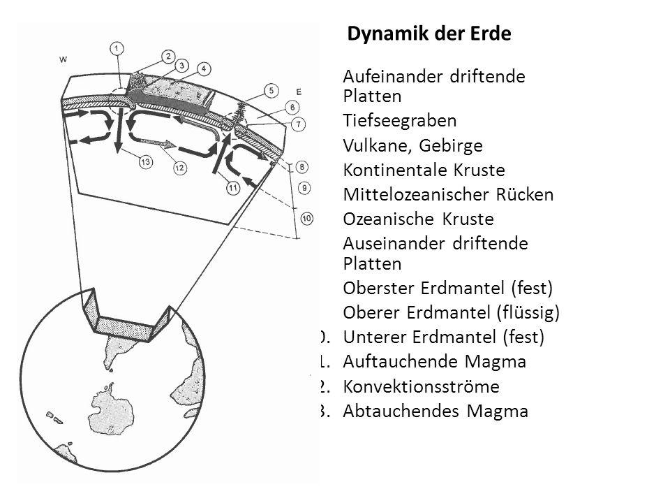 Dynamik der Erde Aufeinander driftende Platten Tiefseegraben
