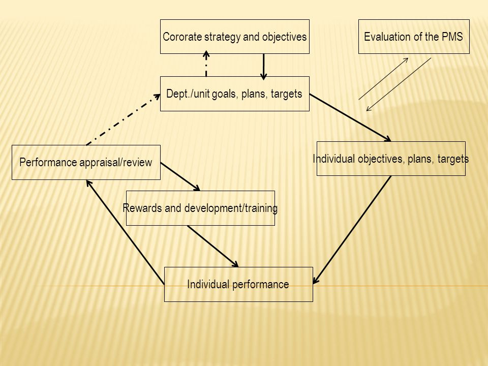Cororate strategy and objectives Evaluation of the PMS