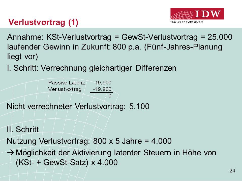 Verlustvortrag (1) Annahme: KSt-Verlustvortrag = GewSt-Verlustvortrag = 25.000 laufender Gewinn in Zukunft: 800 p.a. (Fünf-Jahres-Planung liegt vor)