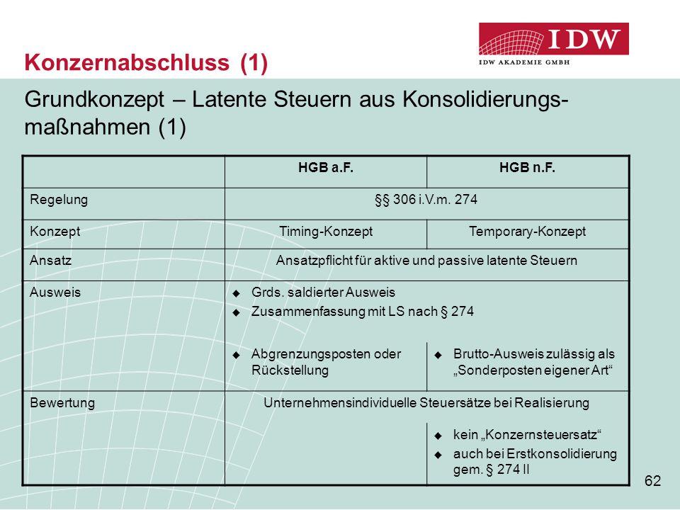 Konzernabschluss (1) Grundkonzept – Latente Steuern aus Konsolidierungs-maßnahmen (1) HGB a.F. HGB n.F.