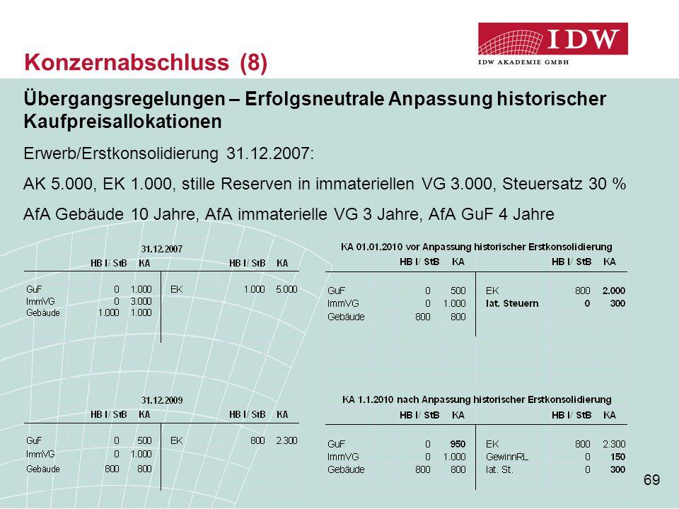 Konzernabschluss (8) Übergangsregelungen – Erfolgsneutrale Anpassung historischer Kaufpreisallokationen.