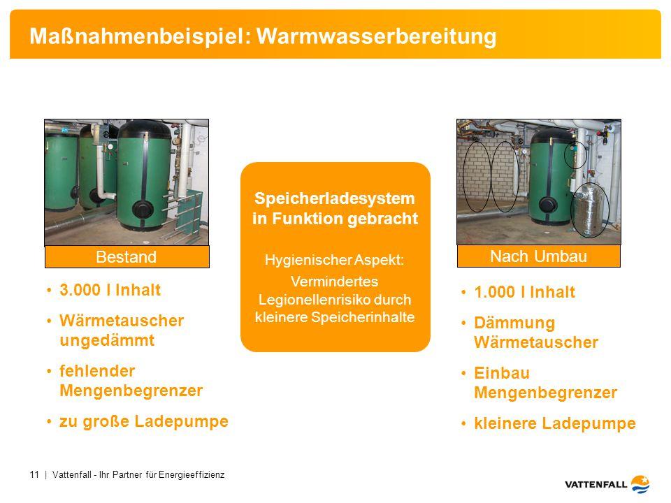 Maßnahmenbeispiel: Warmwasserbereitung