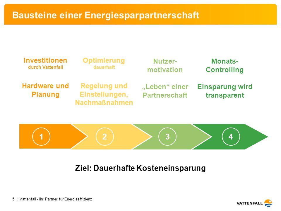 Bausteine einer Energiesparpartnerschaft