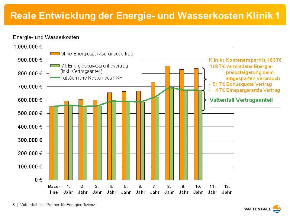 Reale Entwicklung der Energie- und Wasserkosten Klinik 1