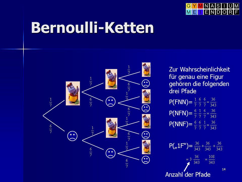 Bernoulli-Ketten Zur Wahrscheinlichkeit für genau eine Figur gehören die folgenden drei Pfade. P(FNN)=