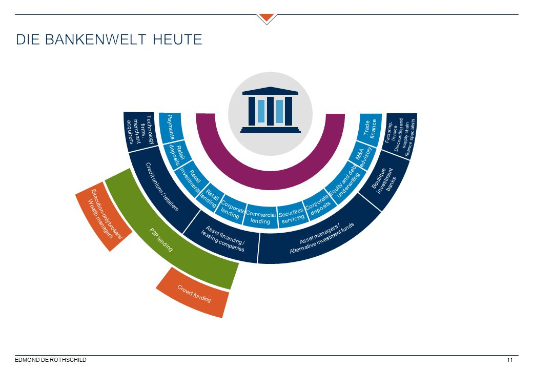 Die Bankenwelt heute Technology acquirers merchant firms, Payments
