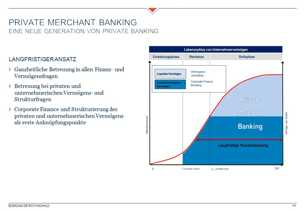 Private Merchant BankinG Eine neue generation von Private Banking
