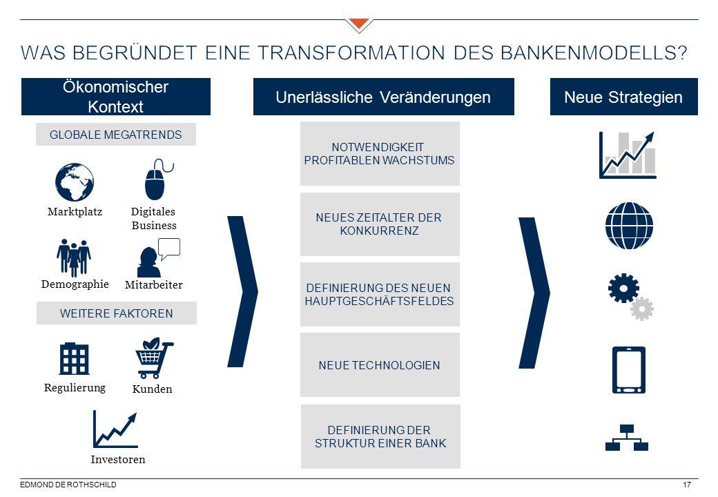 Was begründet eine Transformation des BankenModells