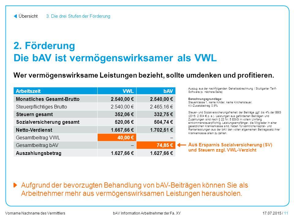 2. Förderung Die bAV ist vermögenswirksamer als VWL