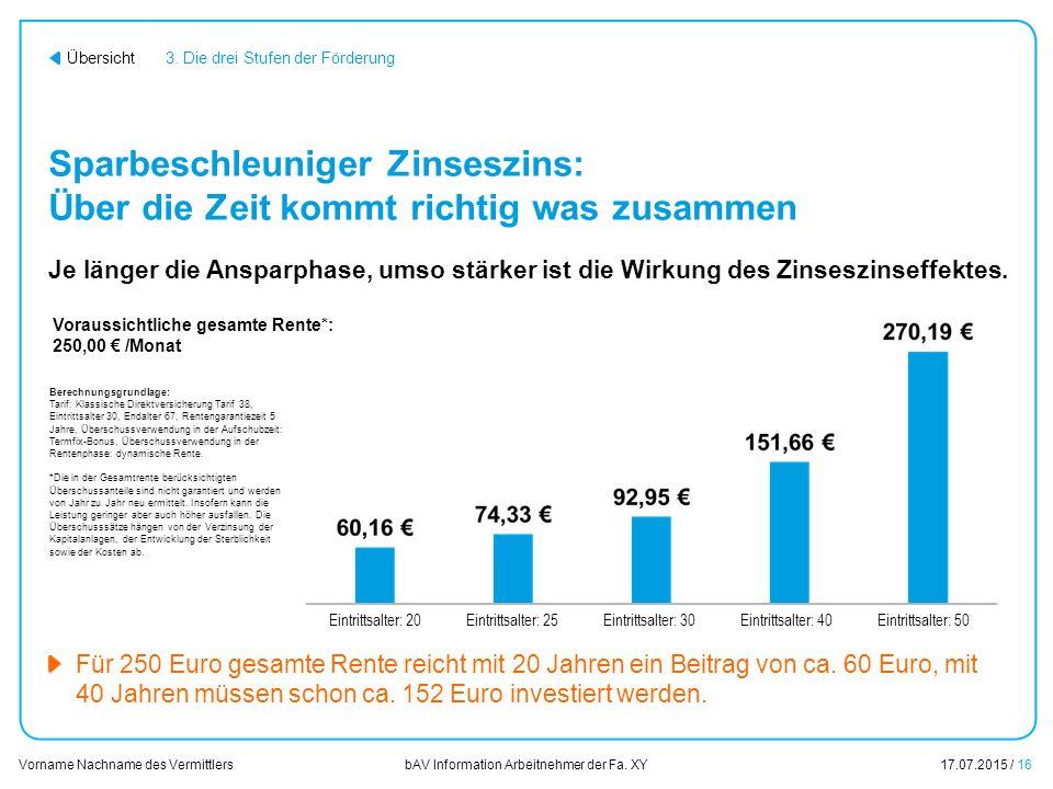 Sparbeschleuniger Zinseszins: Über die Zeit kommt richtig was zusammen