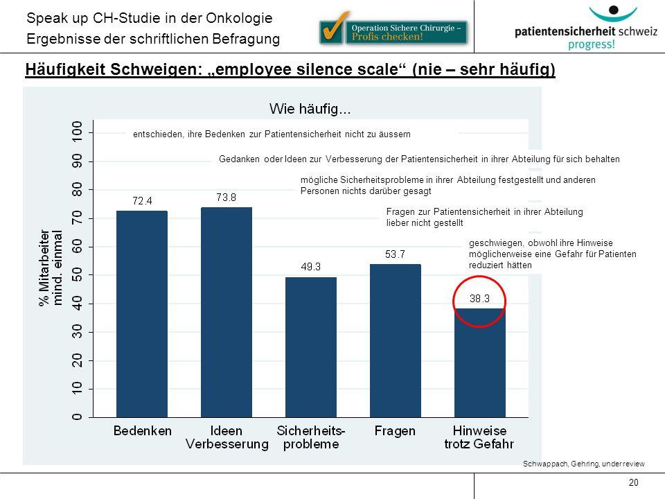 """Häufigkeit Schweigen: """"employee silence scale (nie – sehr häufig)"""