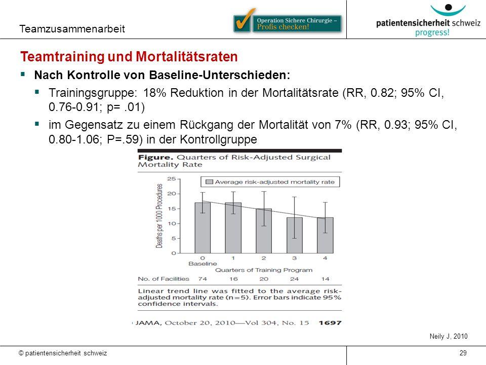 Teamtraining und Mortalitätsraten