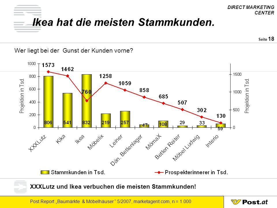 Ikea hat die meisten Stammkunden.