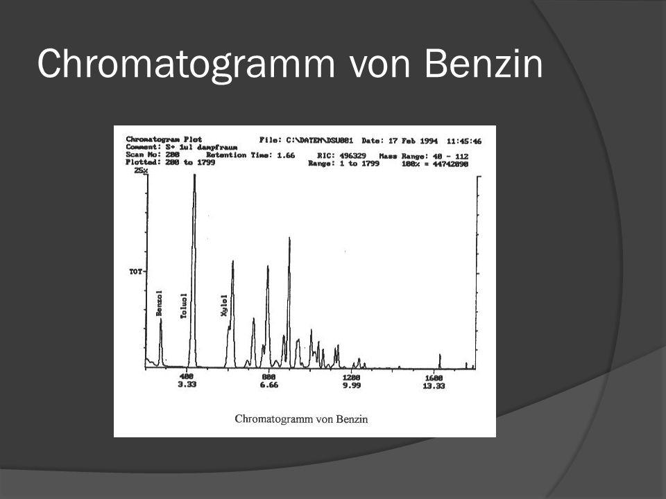 Chromatogramm von Benzin