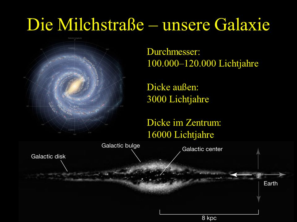 Die Milchstraße – unsere Galaxie