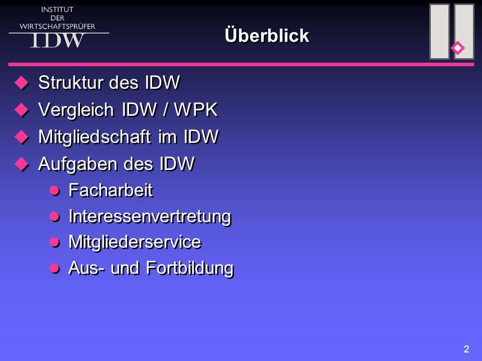 Überblick Struktur des IDW Vergleich IDW / WPK Mitgliedschaft im IDW