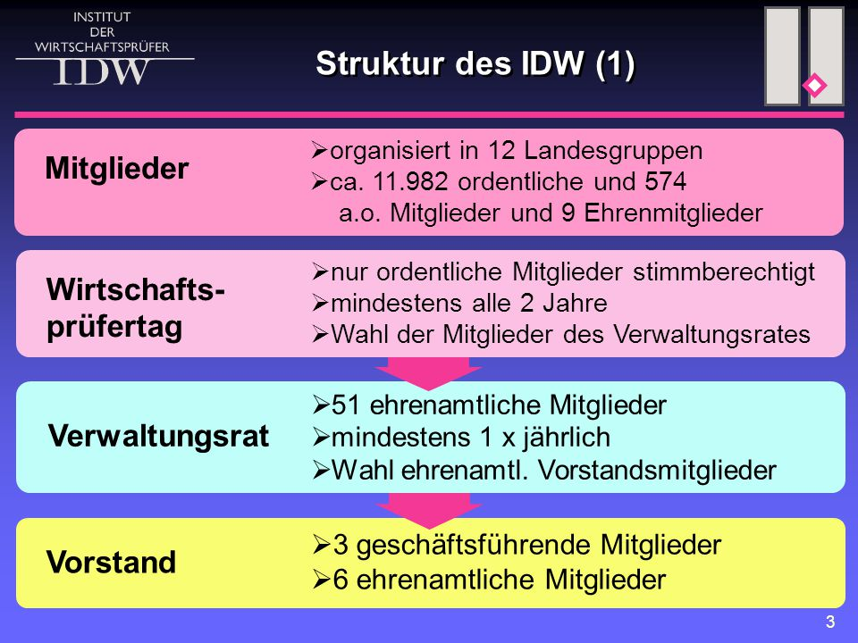 Struktur des IDW (1) Mitglieder Wirtschafts- prüfertag Verwaltungsrat