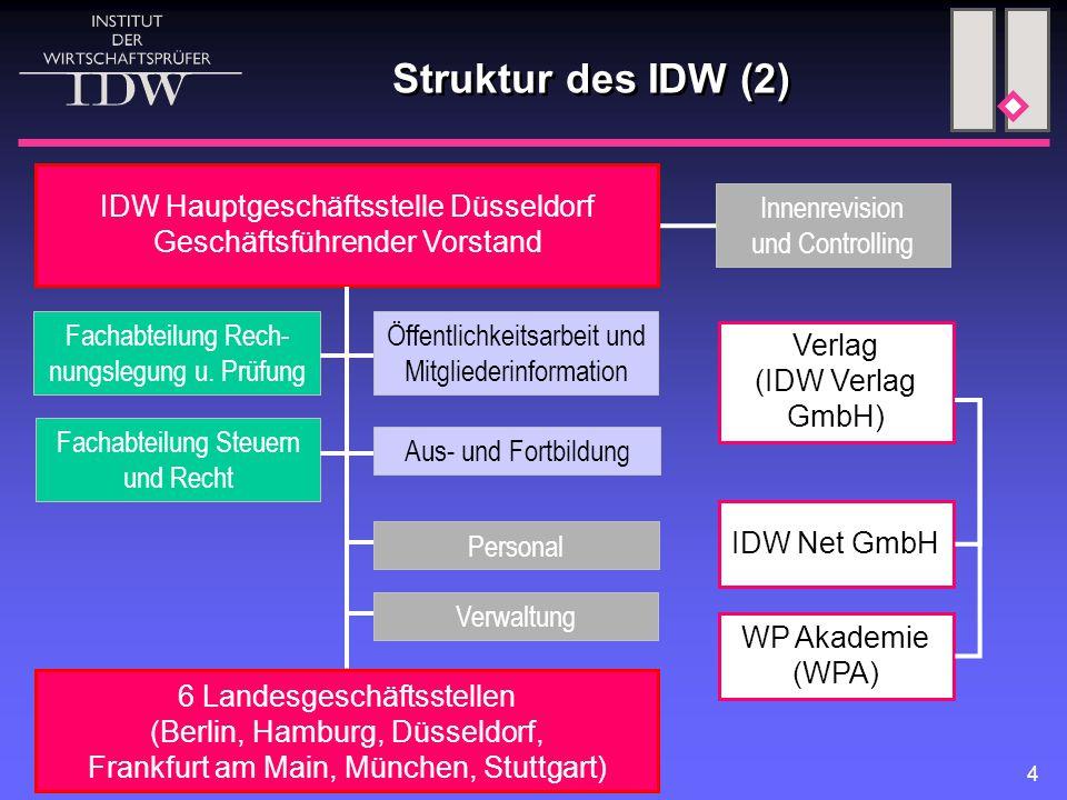 Struktur des IDW (2) Öffentlichkeitsarbeit und Mitgliederinformation