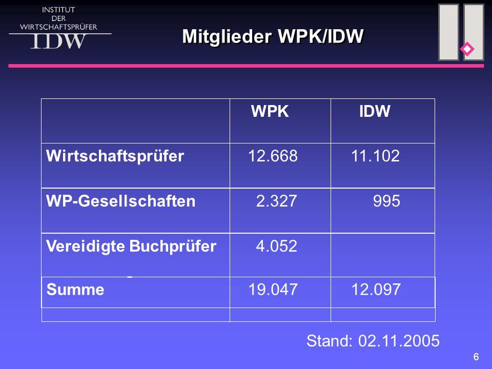 Mitglieder WPK/IDW WPK IDW Wirtschaftsprüfer 12.668 11.102