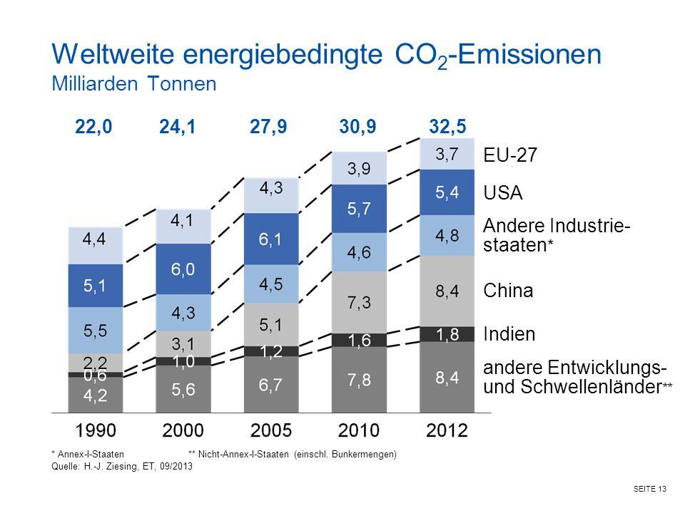 Weltweite energiebedingte CO2-Emissionen Milliarden Tonnen