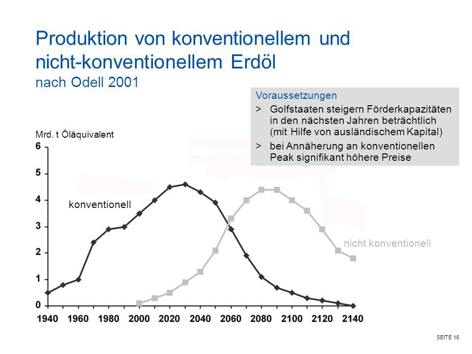 Produktion von konventionellem und nicht-konventionellem Erdöl nach Odell 2001