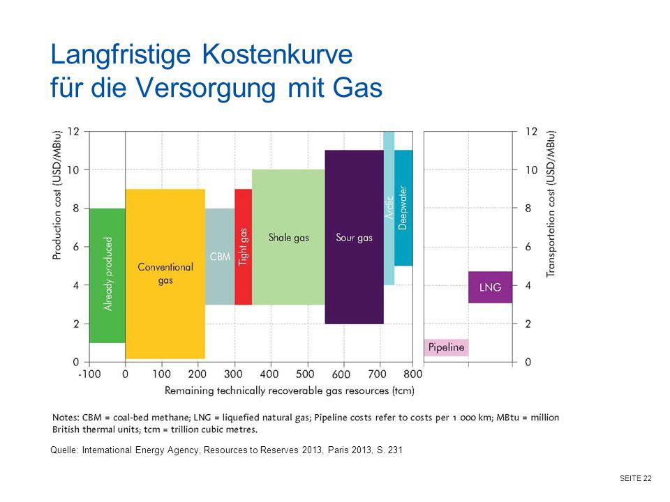 Langfristige Kostenkurve für die Versorgung mit Gas